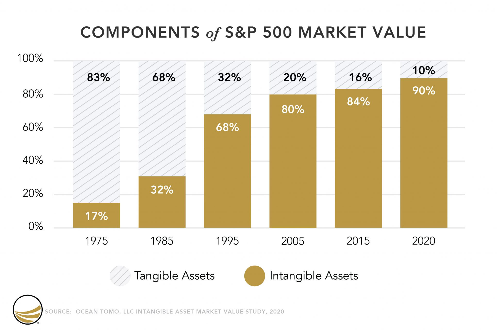 Results_1_1_2020_S&P500_10_Year_No_Asterisk
