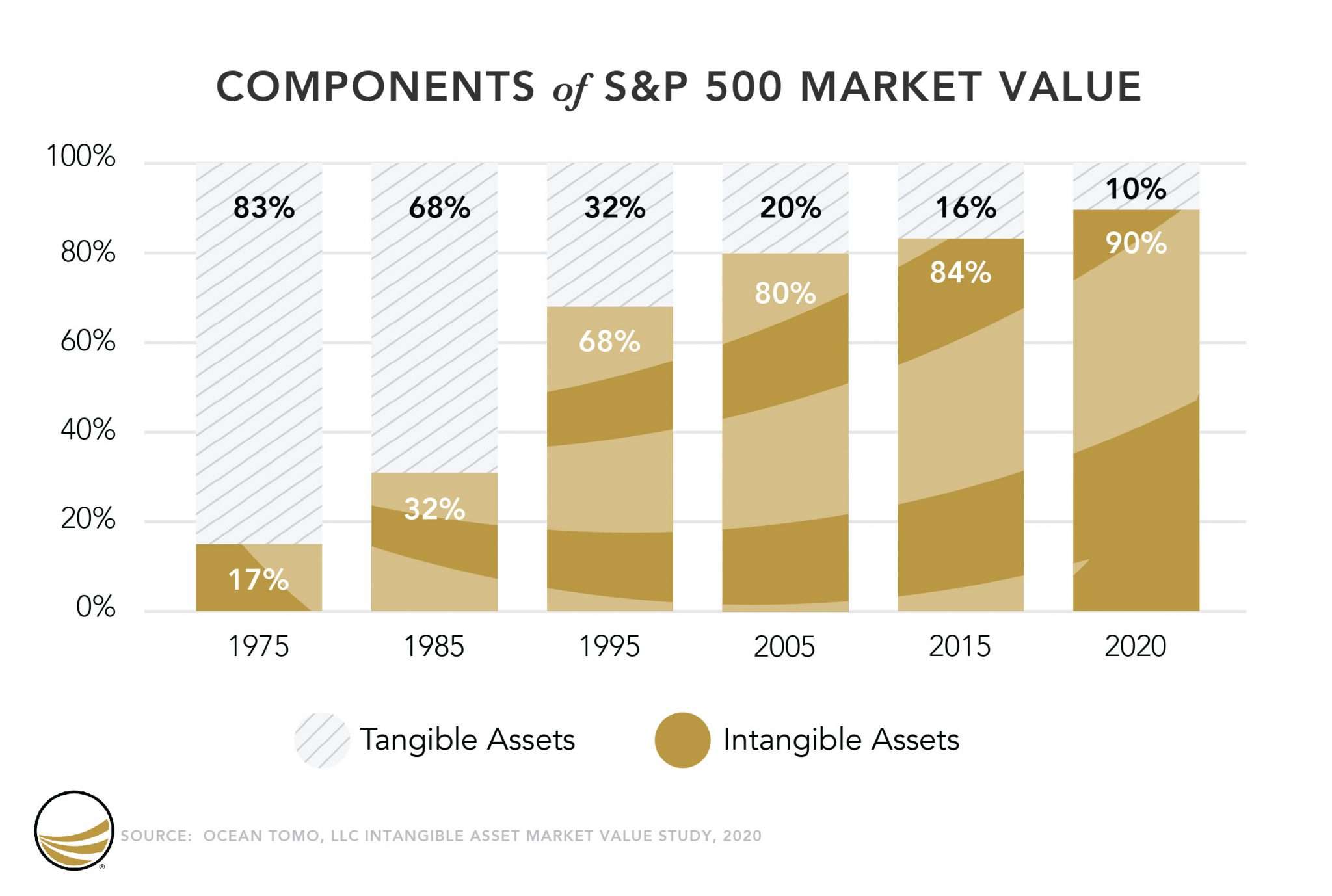 Results_10_2021_S&P500